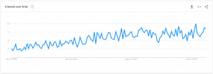 Screenshot of Google Trends results for the term